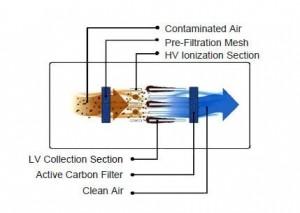 elektrostatik filtre nasıl çalışır